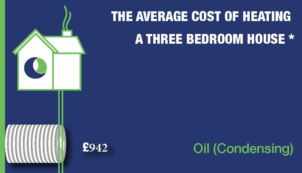 average cost of heating a 3 bedroom house fuel and oils
