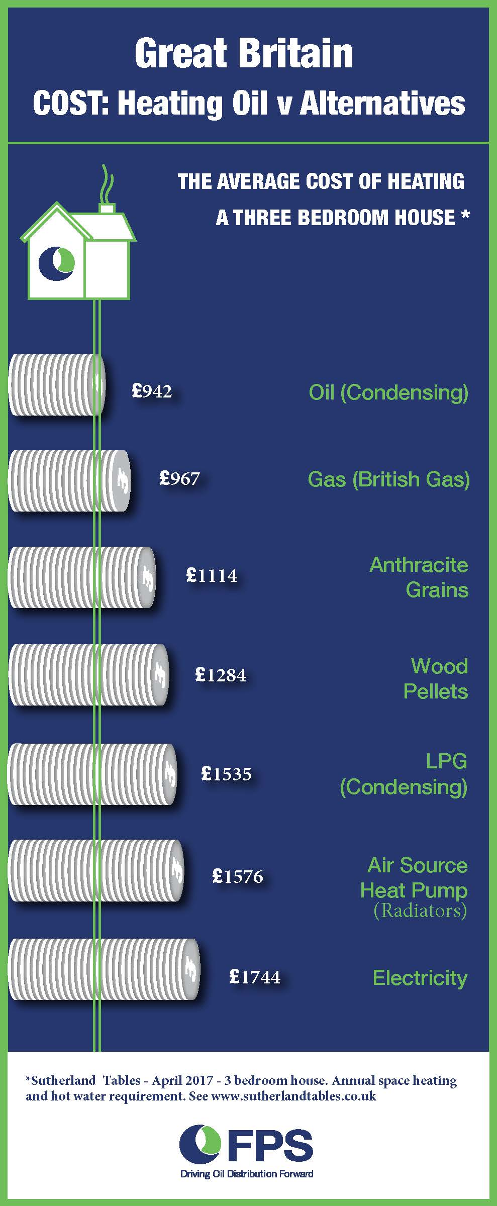 Average Cost Of Heating A 3 Bedroom House Fuel And Oils From Callow Oils Ltd Across Hereford Stourport On Severn